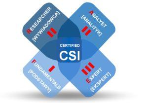 CSI - certyfikacja - poziomy - CTHC