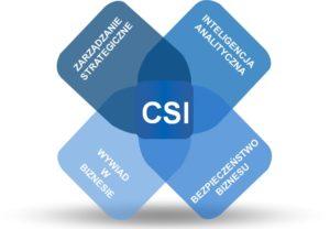 CSI - zakresy zastosowań CTHC
