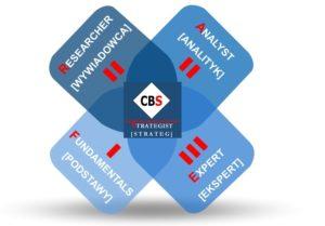 CSI - certyfikacja zCBS - poziomy