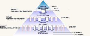 Piramida strategiczna isprzężenia zwrotne (wyniki analiz poszczególnych poziomów)