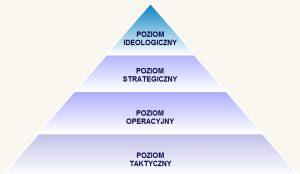 Strategiczna piramida dowodzenia