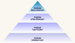 Strategiczna piramida zarządzania. Taktowygląda wbiznesie
