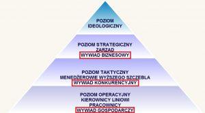 Strategiczna piramida wywiadowcza