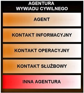 Agentura wywiadu cywilnego