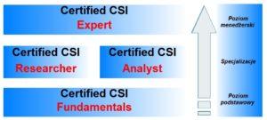 Wywiad Bezpieczeństwa Biznesu - Certyfikacja CSI
