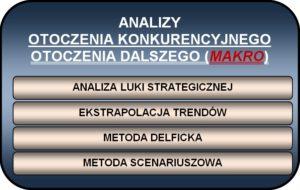 #CSI 006 analiza makrootoczenia - typy analiz