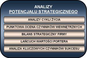 #CSI 006 analiza potencjału - typy analiz