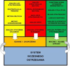 #CSI 006 - analityka dla SWO - typy analiz