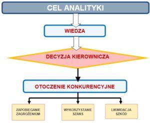 Cel analityki