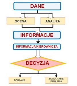 Dane - Informacje - Wiedza