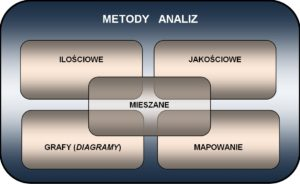 #CSI 006 metody analiz - typy