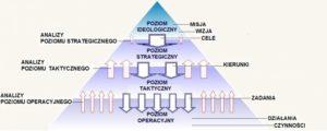 #CSI strategiczna piramida zarządzania
