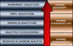 #csi 005 poziomy analityki