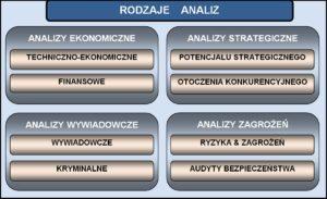 #CSI 006 Rodzaje analiz - typy