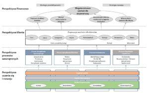 #CSI strategiczna karta wyników
