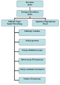 Struktura Ochranki zksiążki Szpiegul CSI OSS