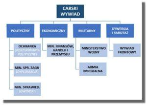 System wywiadu carskiego Szpiegul CSI OSS